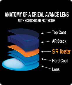 eyeglass lens options