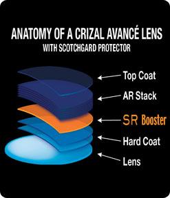 anatomy of Crizal Avance with Scotchgard protector
